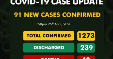Breaking: Nigeria Has Recorded 91 New Cases COVID19 Cases 4