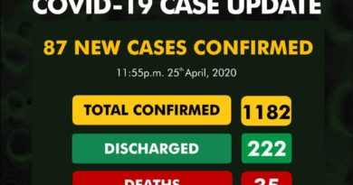 Breaking: Nigeria has recorded 87 new cases COVID19 Cases 3